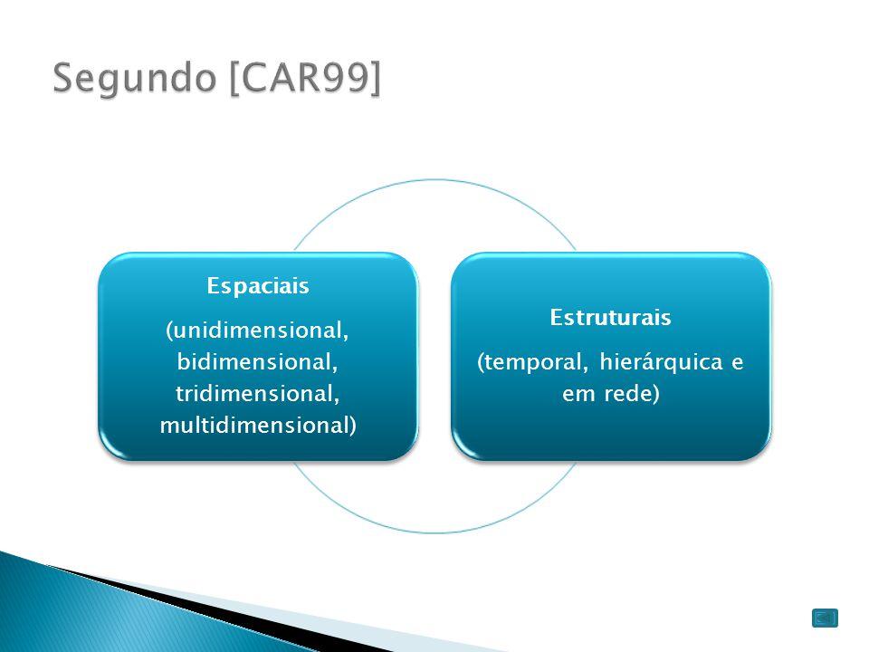 Segundo [CAR99] (unidimensional, bidimensional, tridimensional, multidimensional) Espaciais. (temporal, hierárquica e em rede)